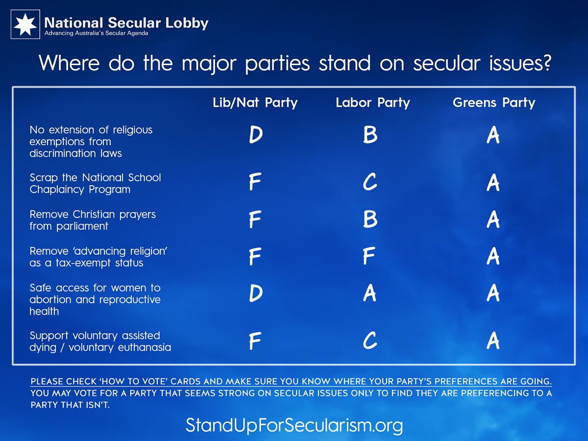 NSL Election 2019 party scorecard